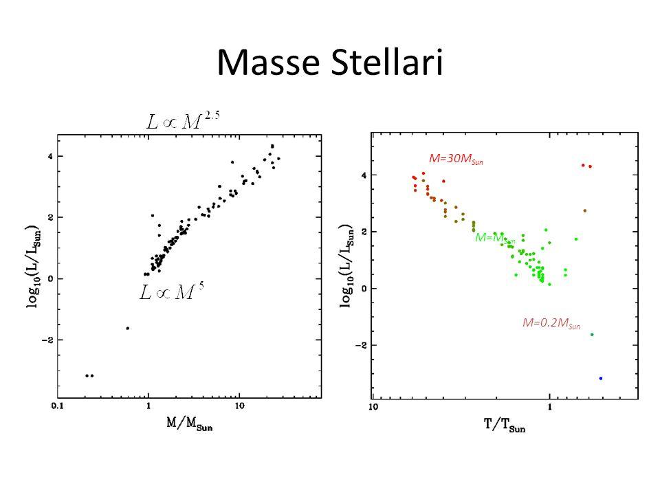 Masse Stellari M=30M Sun M=M Sun M=0.2M Sun