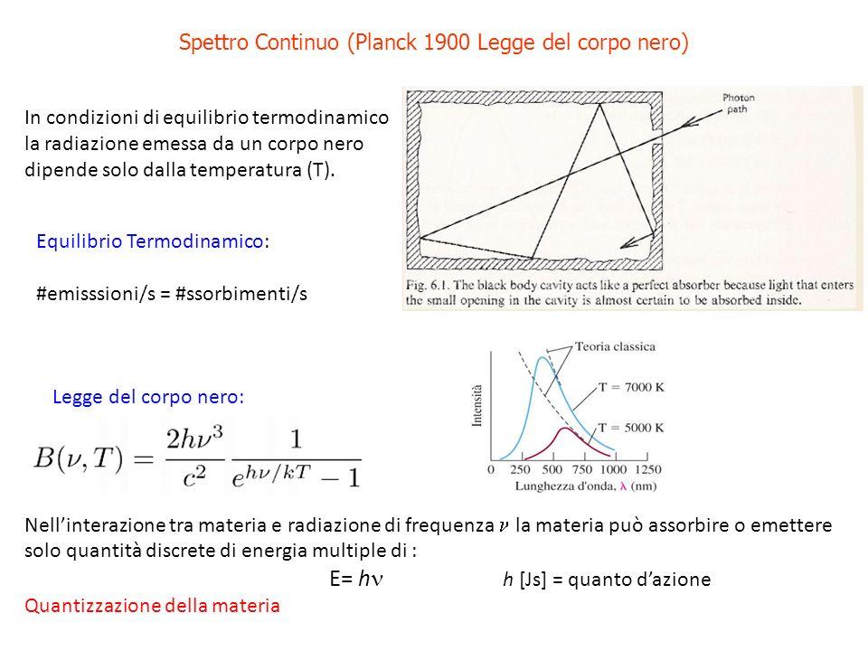 Spettro Continuo (Planck 1900 Legge del corpo nero) In condizioni di equilibrio termodinamico la radiazione emessa da un corpo nero dipende solo dalla