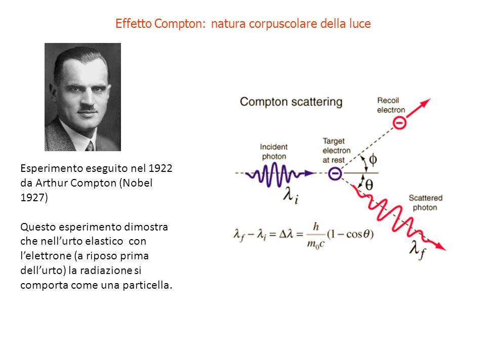 Effetto Compton: natura corpuscolare della luce Esperimento eseguito nel 1922 da Arthur Compton (Nobel 1927) Questo esperimento dimostra che nellurto