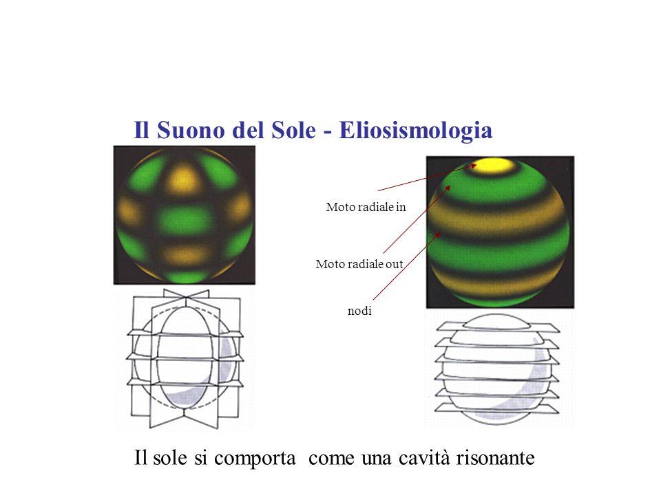 Il Suono del Sole - Eliosismologia nodi Moto radiale out Moto radiale in Il sole si comporta come una cavità risonante
