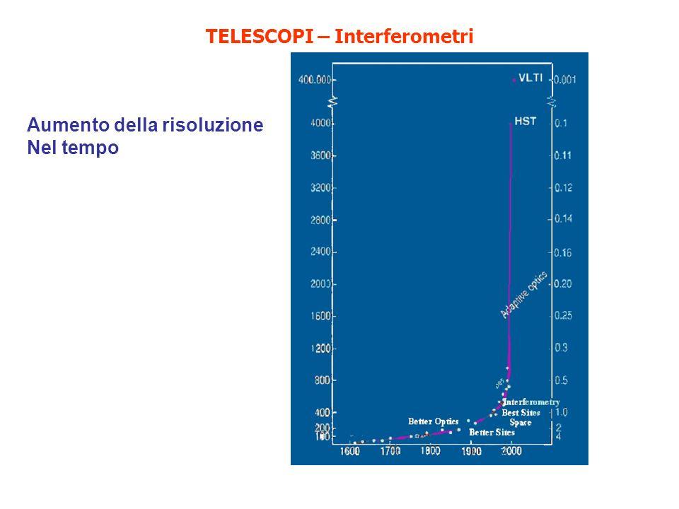 TELESCOPI – Interferometri Aumento della risoluzione Nel tempo