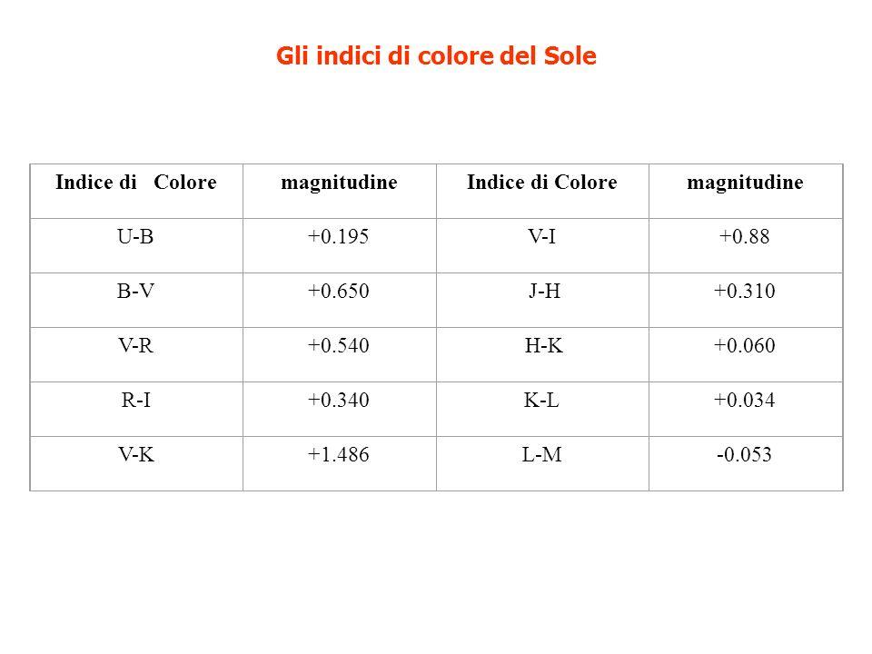 Gli indici di colore del Sole Indice di ColoremagnitudineIndice di Coloremagnitudine U-B+0.195V-I+0.88 B-V+0.650 J-H+0.310 V-R+0.540 H-K+0.060 R-I+0.3