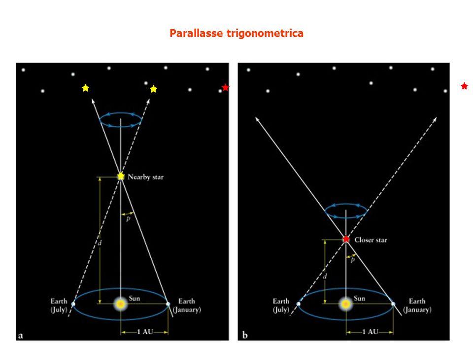 Parallasse trigonometrica