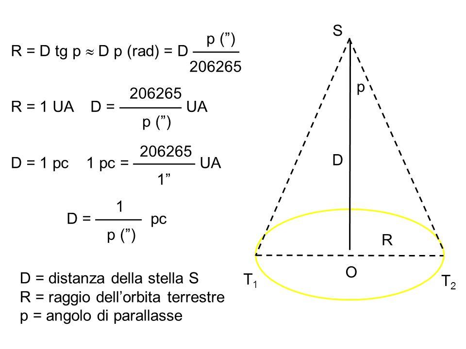R = D tg p D p (rad) = D R = 1 UA D = UA D = 1 pc 1 pc = UA D = pc S D = distanza della stella S R = raggio dellorbita terrestre p = angolo di paralla