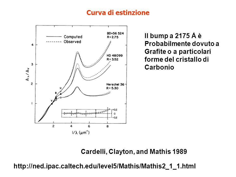 Curva di estinzione Cardelli, Clayton, and Mathis 1989 Il bump a 2175 Å è Probabilmente dovuto a Grafite o a particolari forme del cristallo di Carbon