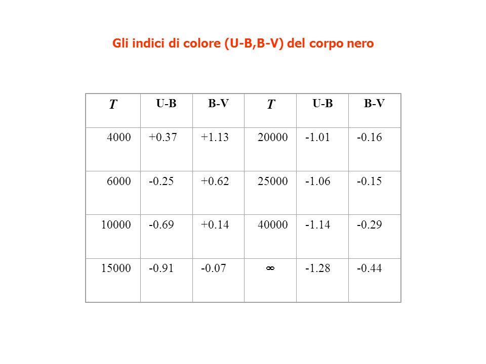 Gli indici di colore (U-B,B-V) del corpo nero T U-BB-V T U-BB-V 4000+0.37+1.1320000-1.01-0.16 6000-0.25+0.6225000-1.06-0.15 10000-0.69+0.1440000-1.14-