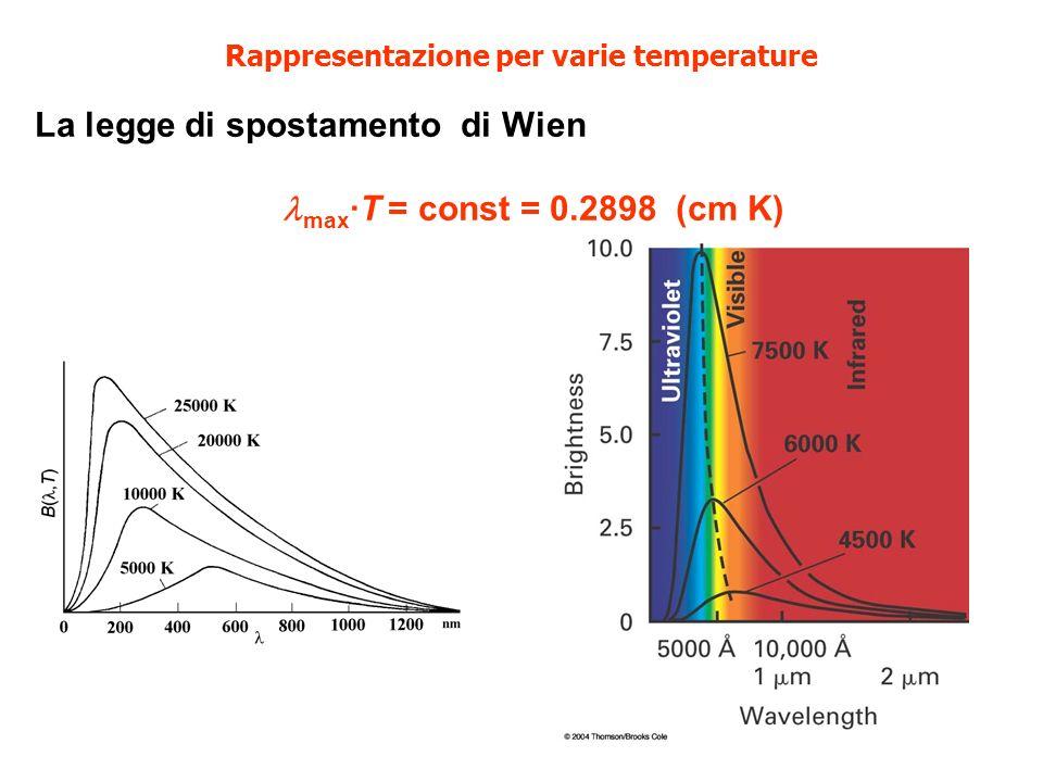 Rappresentazione per varie temperature La legge di spostamento di Wien max ·T = const = 0.2898 (cm K)