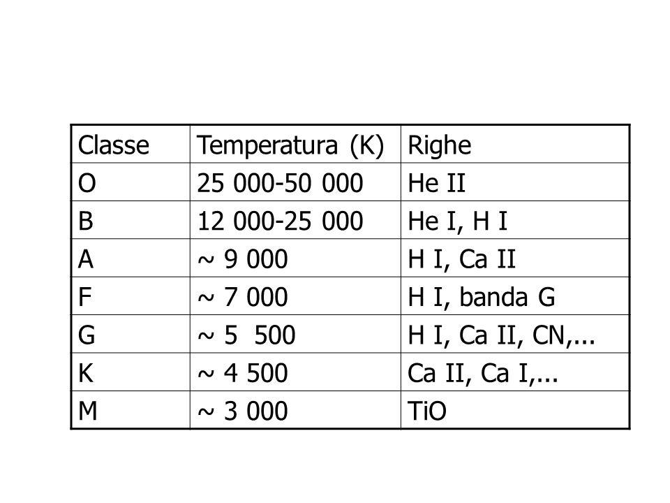 ClasseTemperatura (K)Righe O25 000-50 000He II B12 000-25 000He I, H I A~ 9 000H I, Ca II F~ 7 000H I, banda G G~ 5 500H I, Ca II, CN,... K~ 4 500Ca I