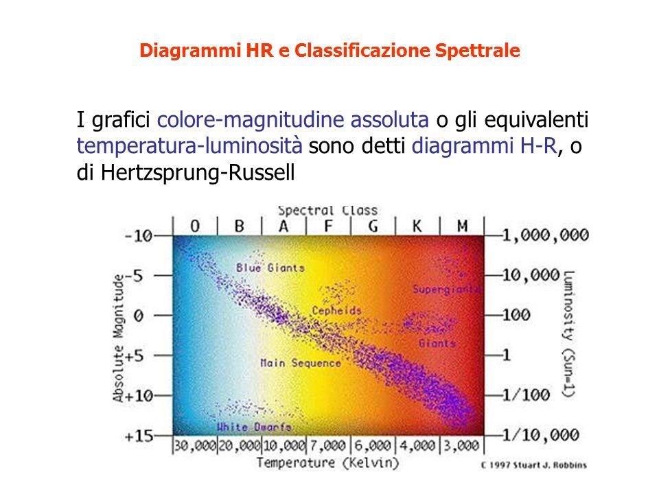 I grafici colore-magnitudine assoluta o gli equivalenti temperatura-luminosità sono detti diagrammi H-R, o di Hertzsprung-Russell Diagrammi HR e Class