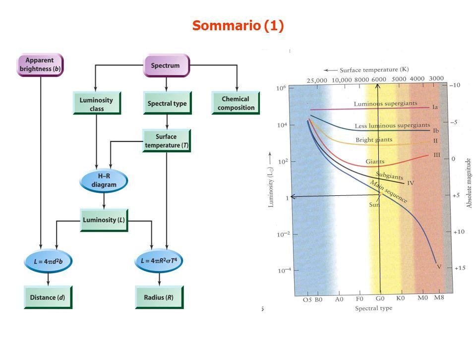 Sommario (1)