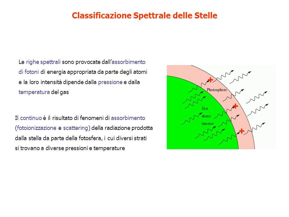 Le righe spettrali sono provocate dallassorbimento di fotoni di energia appropriata da parte degli atomi e la loro intensità dipende dalla pressione e