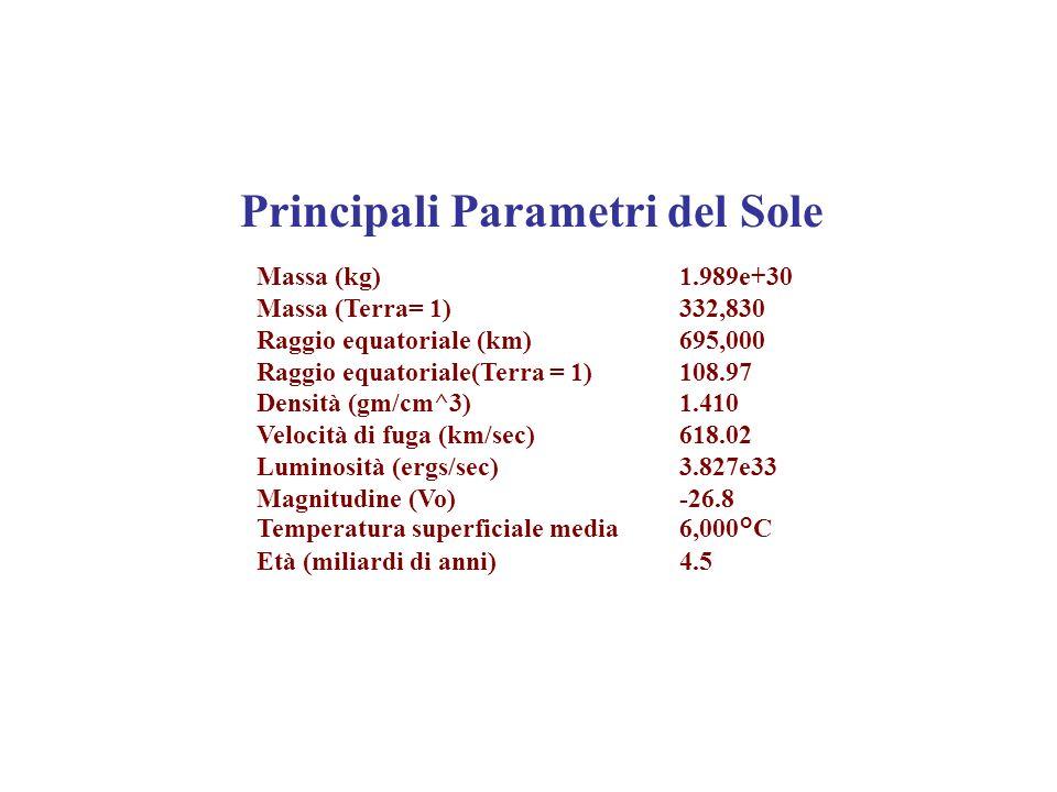 Massa (kg) 1.989e+30 Massa (Terra= 1) 332,830 Raggio equatoriale (km) 695,000 Raggio equatoriale(Terra = 1) 108.97 Densità (gm/cm^3) 1.410 Velocità di