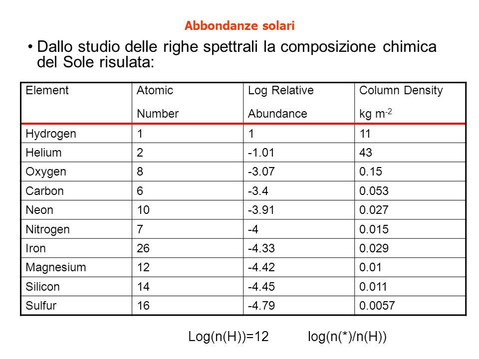 Abbondanze solari ElementAtomicLog RelativeColumn Density NumberAbundancekg m -2 Hydrogen1111 Helium2-1.0143 Oxygen8-3.070.15 Carbon6-3.40.053 Neon10-