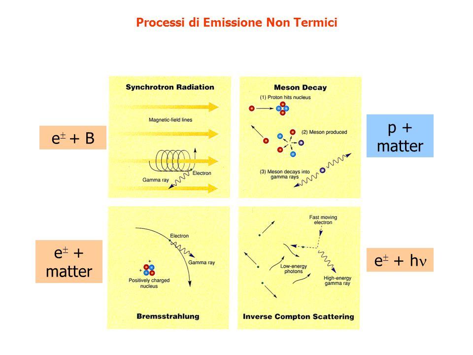 Processi di Emissione Non Termici e + B e + matter e + h p + matter