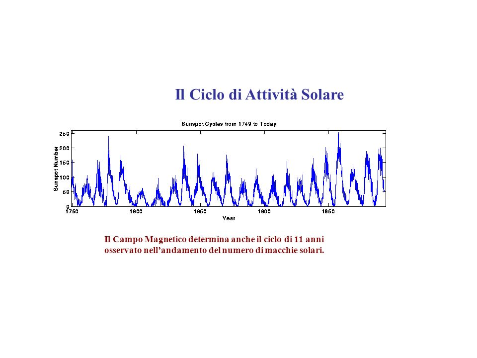 Il Ciclo di Attività Solare Il Campo Magnetico determina anche il ciclo di 11 anni osservato nellandamento del numero di macchie solari.