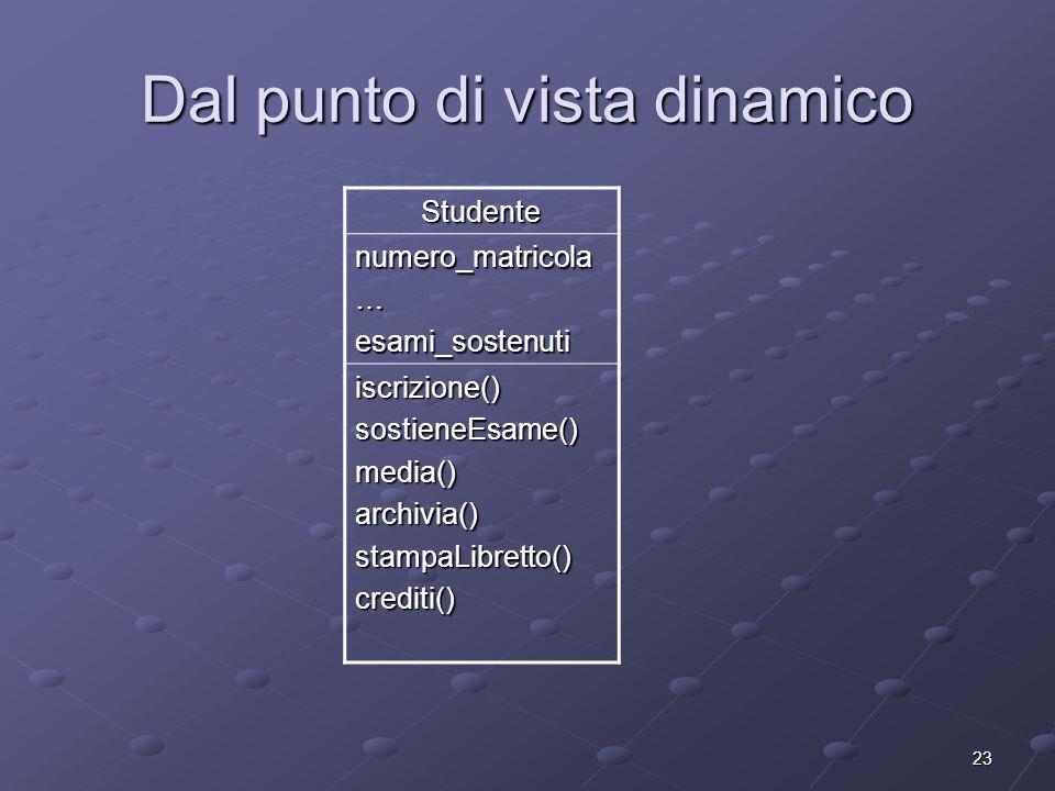 23 Dal punto di vista dinamico Studente numero_matricola…esami_sostenuti iscrizione()sostieneEsame()media()archivia()stampaLibretto()crediti()