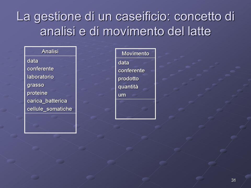 31 La gestione di un caseificio: concetto di analisi e di movimento del latte Analisi dataconferentelaboratoriograssoproteinecarica_battericacellule_s