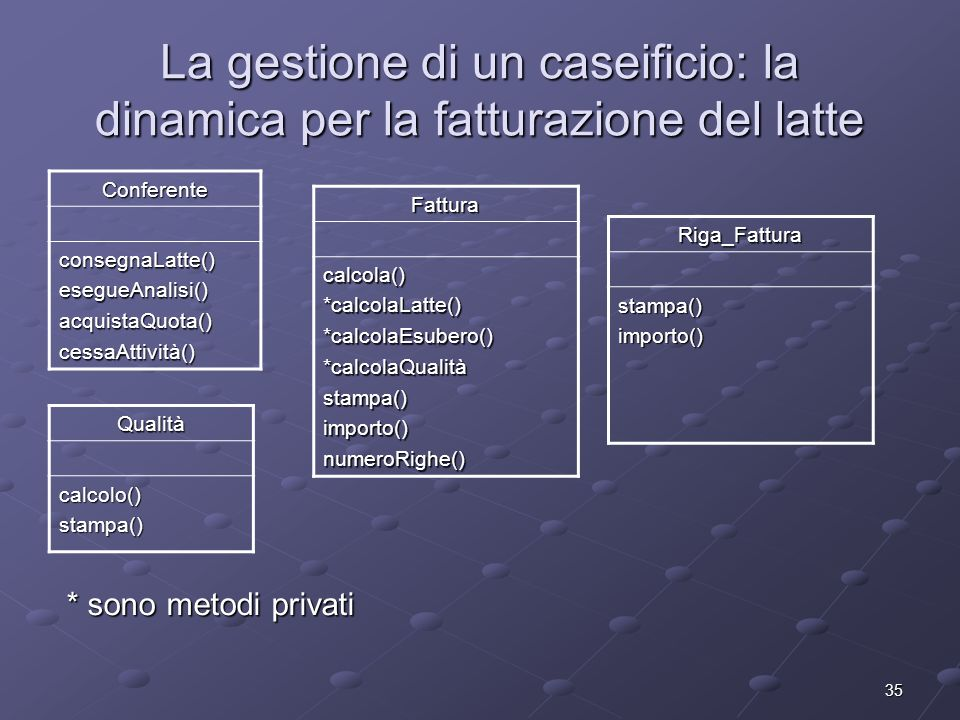 35 La gestione di un caseificio: la dinamica per la fatturazione del latte Conferente consegnaLatte()esegueAnalisi()acquistaQuota()cessaAttività() Qualitàcalcolo()stampa() Fatturacalcola()*calcolaLatte()*calcolaEsubero()*calcolaQualitàstampa()importo()numeroRighe() * sono metodi privati Riga_Fatturastampa()importo()