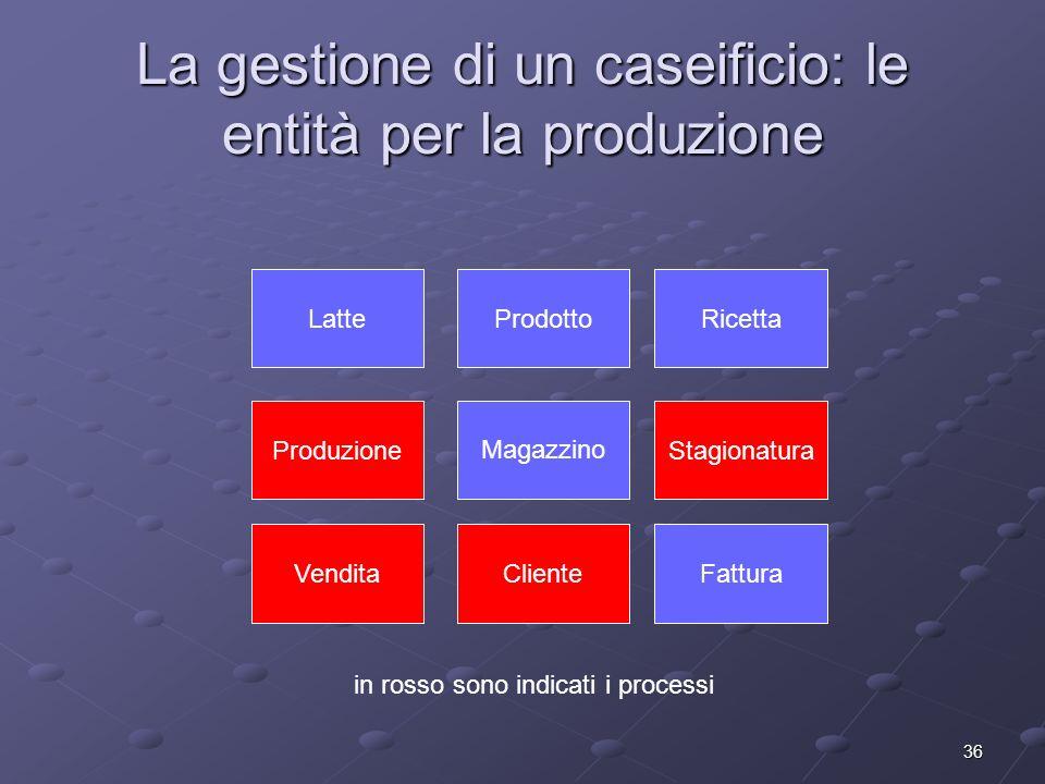 36 La gestione di un caseificio: le entità per la produzione LatteProdottoRicetta StagionaturaProduzione VenditaFatturaCliente Magazzino in rosso sono