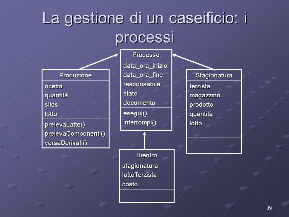 39 La gestione di un caseificio: i processi Processo data_ora_iniziodata_ora_fineresponsabilestatodocumento esegui()interrompi() Produzionericettaquan