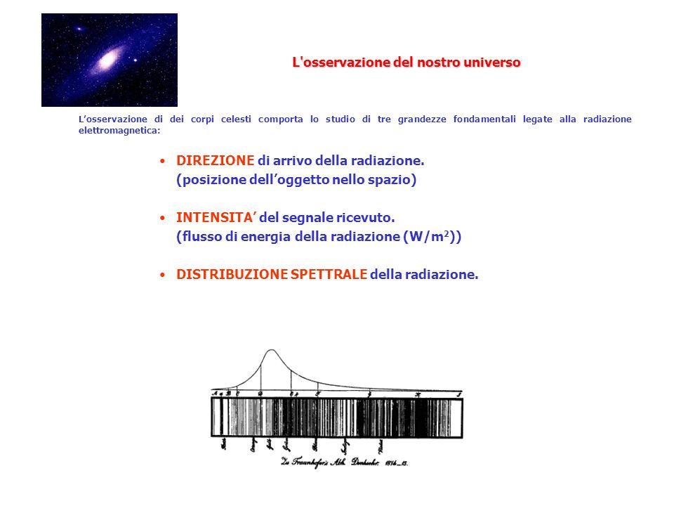 Losservazione di dei corpi celesti comporta lo studio di tre grandezze fondamentali legate alla radiazione elettromagnetica: DIREZIONE di arrivo della