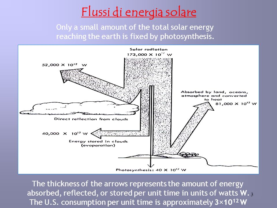 3 Flussi di energia solare The thickness of the arrows represents the amount of energy absorbed, reflected, or stored per unit time in units of watts W.