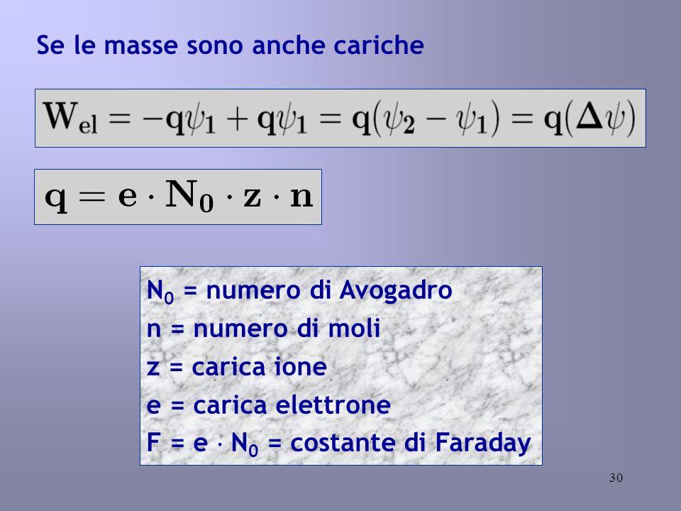 30 Se le masse sono anche cariche N 0 = numero di Avogadro n = numero di moli z = carica ione e = carica elettrone F = e N 0 = costante di Faraday