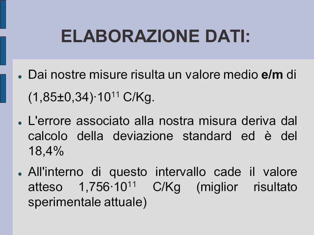 ELABORAZIONE DATI: Dai nostre misure risulta un valore medio e/m di (1,85±0,34)·10 11 C/Kg. L'errore associato alla nostra misura deriva dal calcolo d