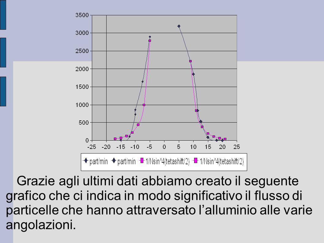 Grazie agli ultimi dati abbiamo creato il seguente grafico che ci indica in modo significativo il flusso di particelle che hanno attraversato lallumin