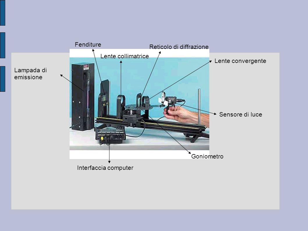 Lampada di emissione Fenditure Lente collimatrice Reticolo di diffrazione Lente convergente Sensore di luce Interfaccia computer Goniometro