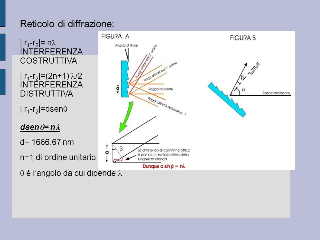 Reticolo di diffrazione: | r 1 -r 2 |= n INTERFERENZA COSTRUTTIVA | r 1 -r 2 |=(2n+1) /2 INTERFERENZA DISTRUTTIVA | r 1 -r 2 |=dsen dsen = n d= 1666.6