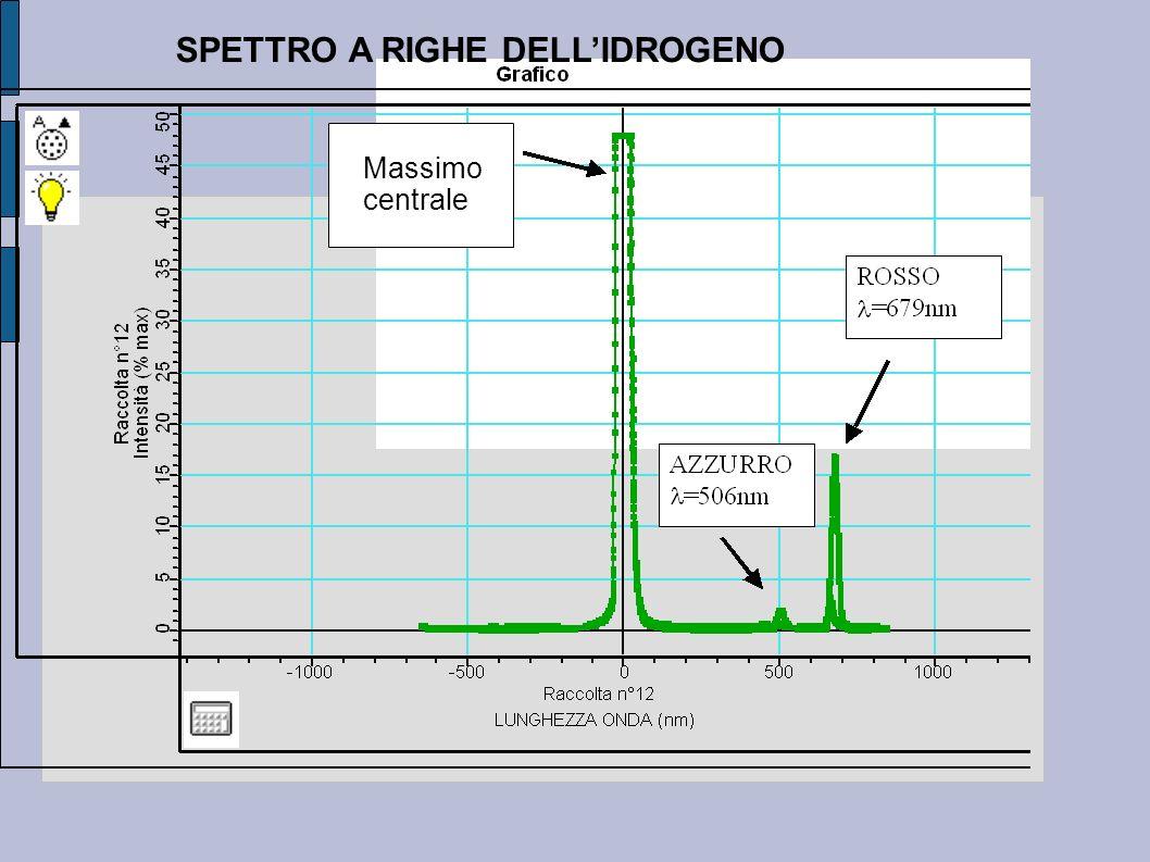 SPETTRO A RIGHE DELLIDROGENO Massimo centrale Massimo centrale