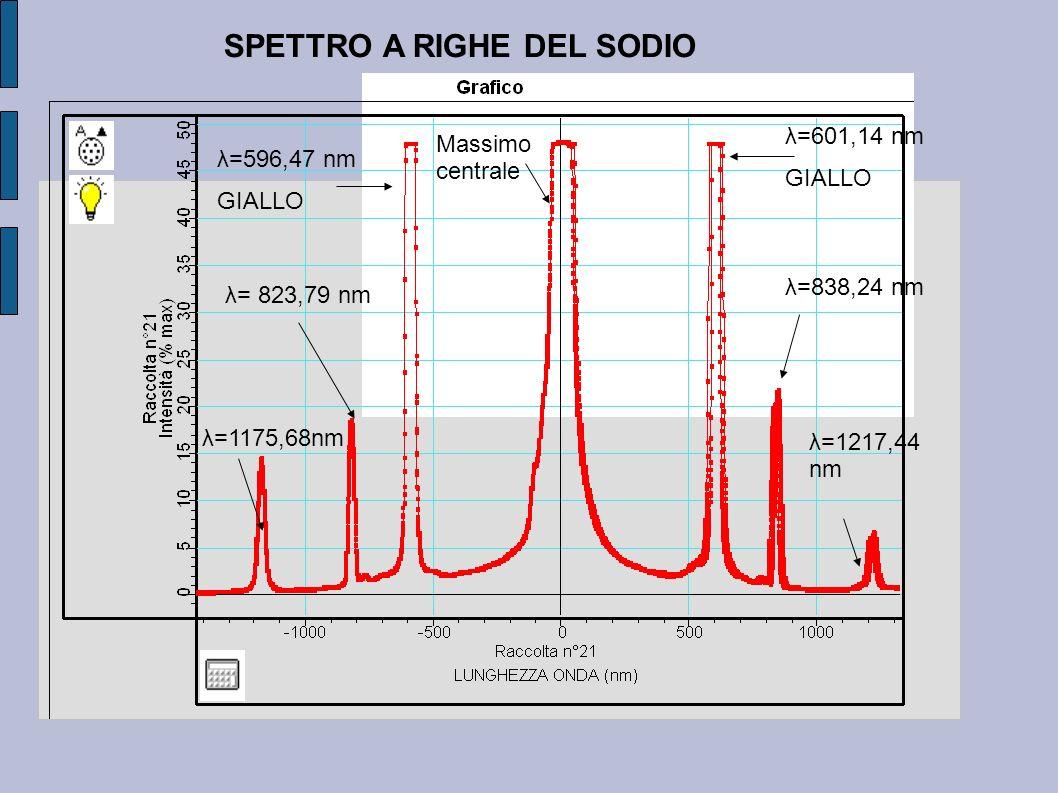 SPETTRO A RIGHE DEL SODIO λ= 823,79 nm λ=1175,68nm λ=596,47 nm GIALLO λ=601,14 nm GIALLO λ=838,24 nm λ=1217,44 nm Massimo centrale