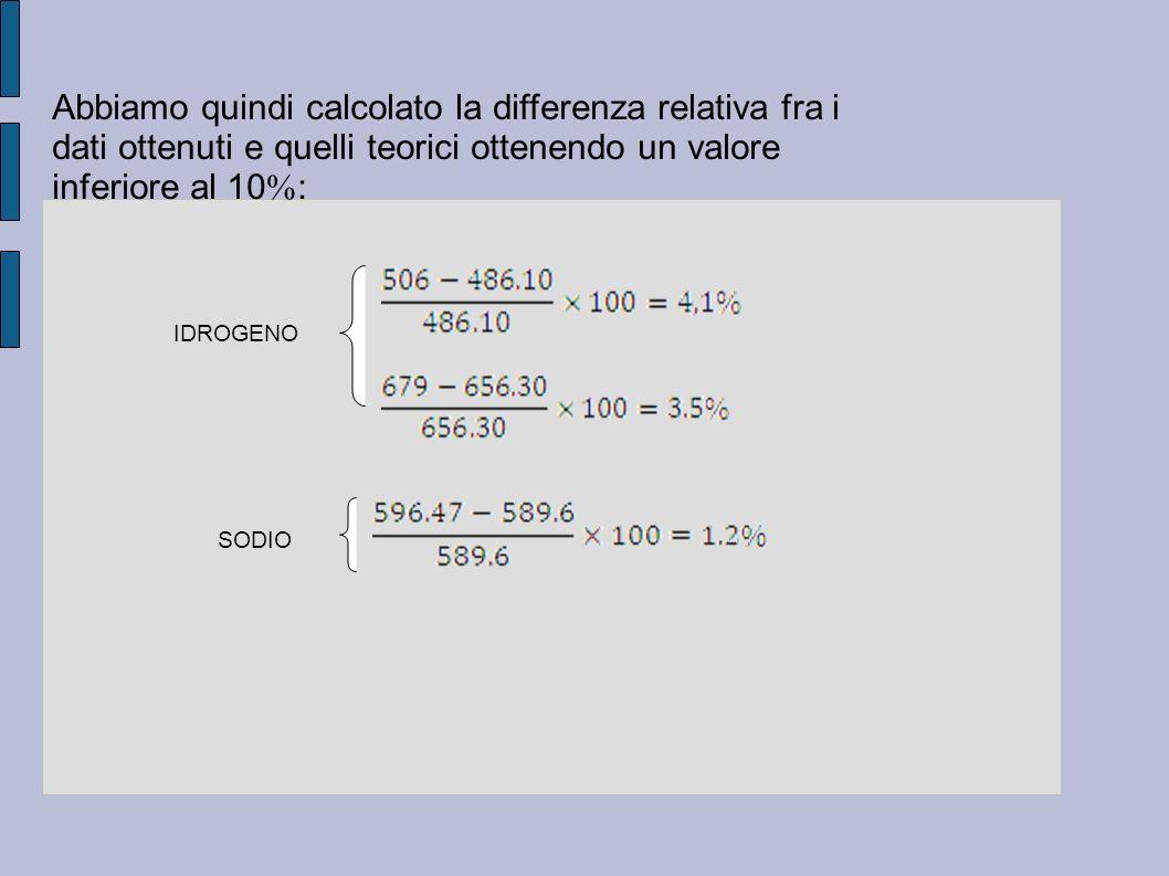Abbiamo quindi calcolato la differenza relativa fra i dati ottenuti e quelli teorici ottenendo un valore inferiore al 10 : IDROGENO SODIO