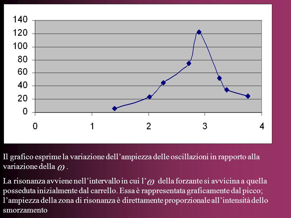 Il grafico esprime la variazione dellampiezza delle oscillazioni in rapporto alla variazione della. La risonanza avviene nellintervallo in cui l della