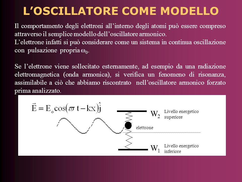 LOSCILLATORE COME MODELLO Il comportamento degli elettroni allinterno degli atomi può essere compreso attraverso il semplice modello delloscillatore armonico.