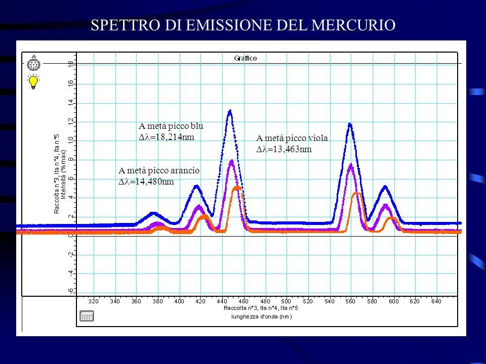 SPETTRO DI EMISSIONE DEL MERCURIO A metà picco blu nm A metà picco viola nm A metà picco arancio nm