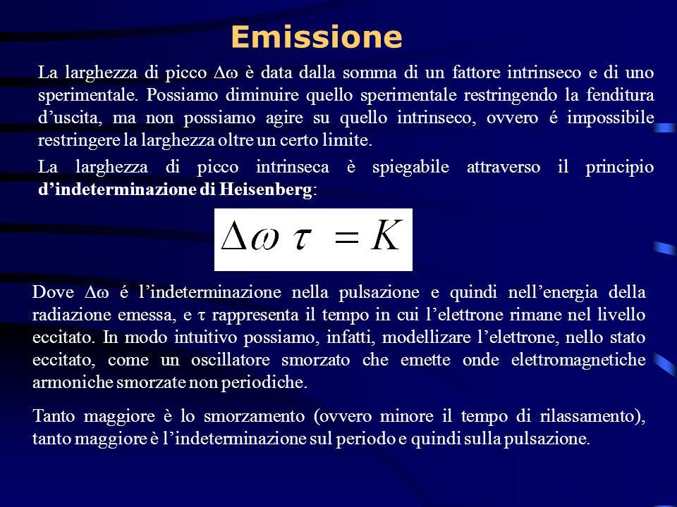 Emissione La larghezza di picco è data dalla somma di un fattore intrinseco e di uno sperimentale. Possiamo diminuire quello sperimentale restringendo