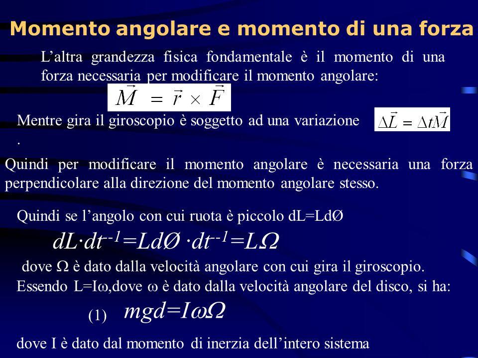 Laltra grandezza fisica fondamentale è il momento di una forza necessaria per modificare il momento angolare: Mentre gira il giroscopio è soggetto ad