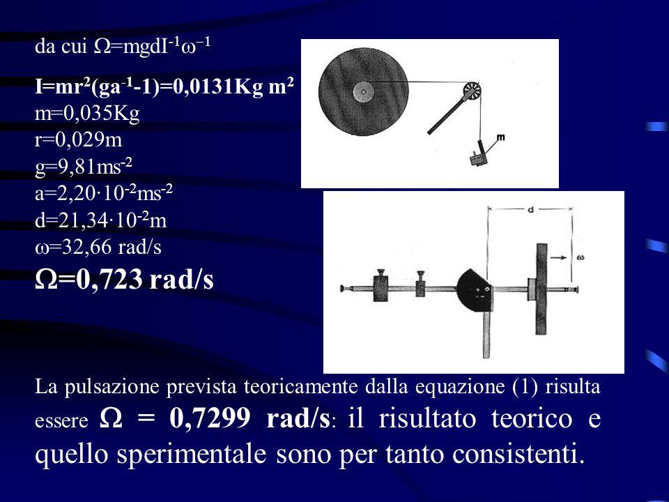 da cui =mgdI -1 I=mr 2 (ga -1 -1)=0,0131Kg m 2 m=0,035Kg r=0,029m g=9,81ms -2 a=2,20·10 -2 ms -2 d=21,34·10 -2 m =32,66 rad/s =0,723 rad/s La pulsazio