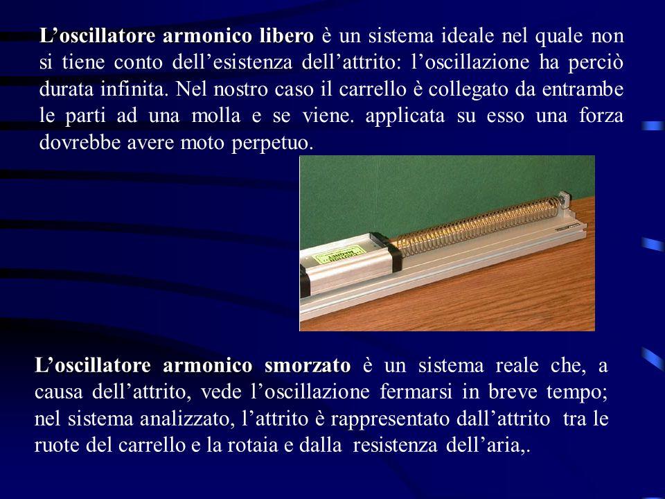 Loscillatore armonico libero Loscillatore armonico libero è un sistema ideale nel quale non si tiene conto dellesistenza dellattrito: loscillazione ha