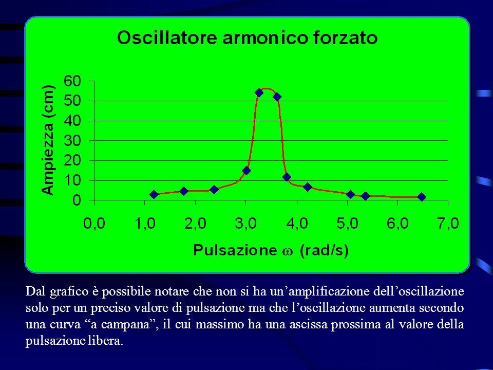 Dal grafico è possibile notare che non si ha unamplificazione delloscillazione solo per un preciso valore di pulsazione ma che loscillazione aumenta s