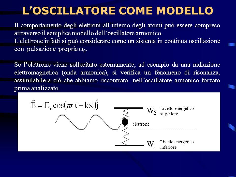 LOSCILLATORE COME MODELLO Il comportamento degli elettroni allinterno degli atomi può essere compreso attraverso il semplice modello delloscillatore a