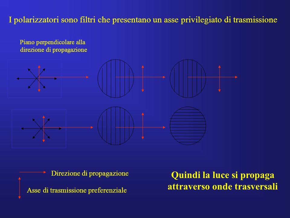 Quindi la luce si propaga attraverso onde trasversali Direzione di propagazione Asse di trasmissione preferenziale Piano perpendicolare alla direzione