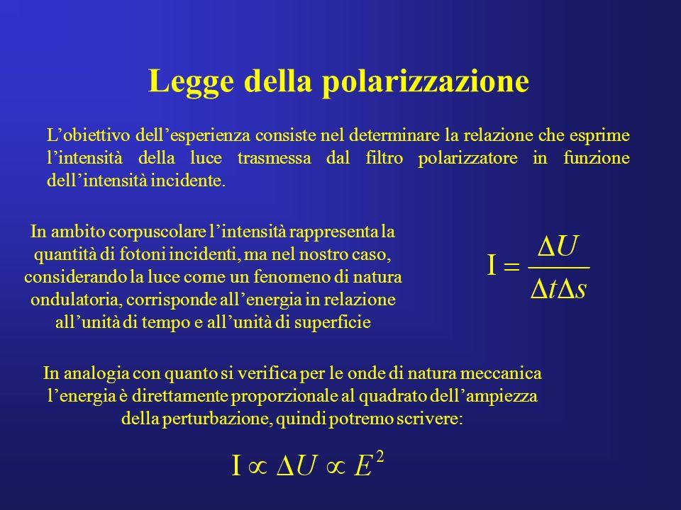 Legge della polarizzazione Lobiettivo dellesperienza consiste nel determinare la relazione che esprime lintensità della luce trasmessa dal filtro pola