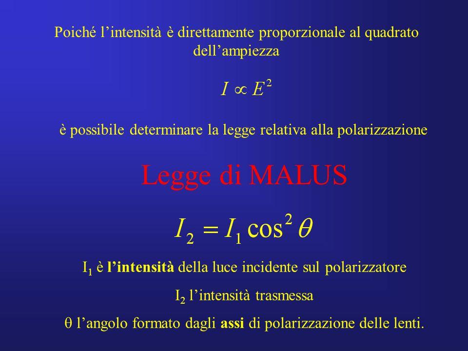Legge di MALUS I 1 è lintensità della luce incidente sul polarizzatore I 2 lintensità trasmessa langolo formato dagli assi di polarizzazione delle len