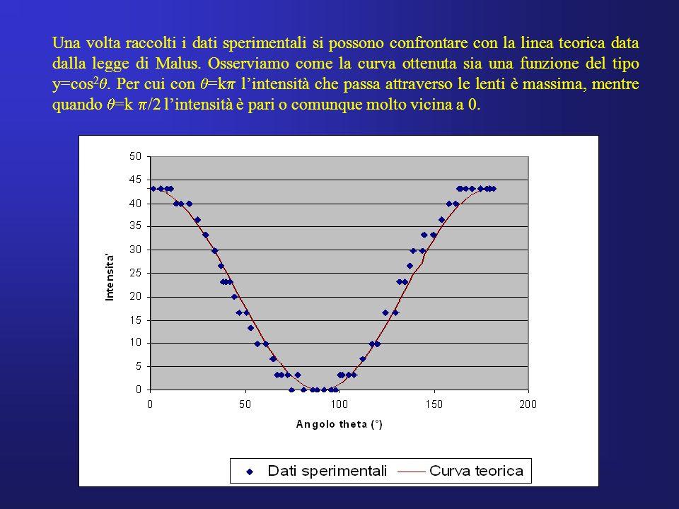 Una volta raccolti i dati sperimentali si possono confrontare con la linea teorica data dalla legge di Malus. Osserviamo come la curva ottenuta sia un