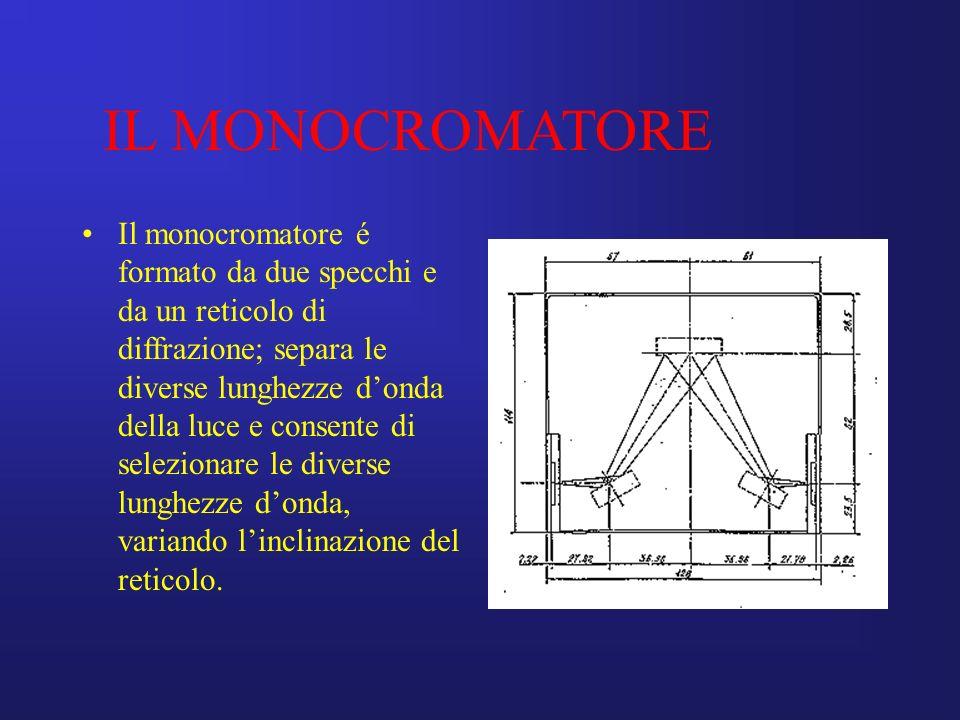 Il monocromatore é formato da due specchi e da un reticolo di diffrazione; separa le diverse lunghezze donda della luce e consente di selezionare le d