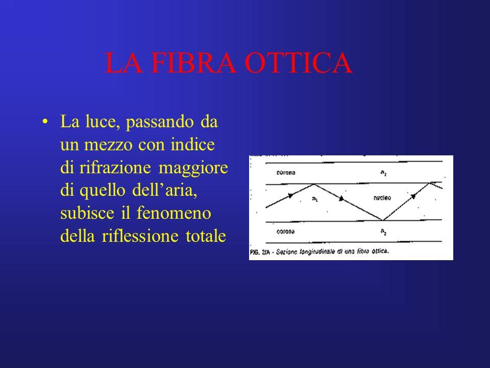 LA FIBRA OTTICA La luce, passando da un mezzo con indice di rifrazione maggiore di quello dellaria, subisce il fenomeno della riflessione totale