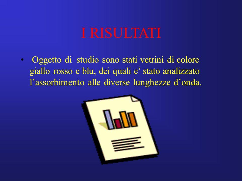 Oggetto di studio sono stati vetrini di colore giallo rosso e blu, dei quali e stato analizzato lassorbimento alle diverse lunghezze donda. I RISULTAT